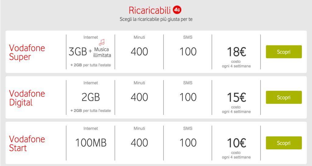 Tabela de preços da Vodafone